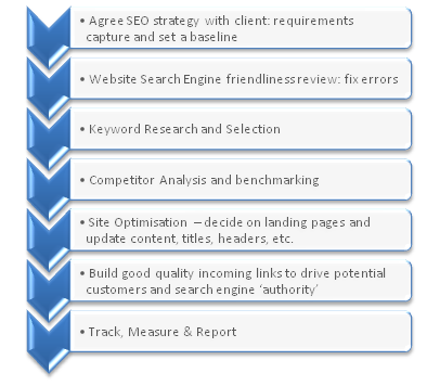 Outline of the he CreatorSEO Improvement Process