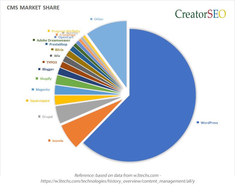 Wordpress CMS Market Share 2018