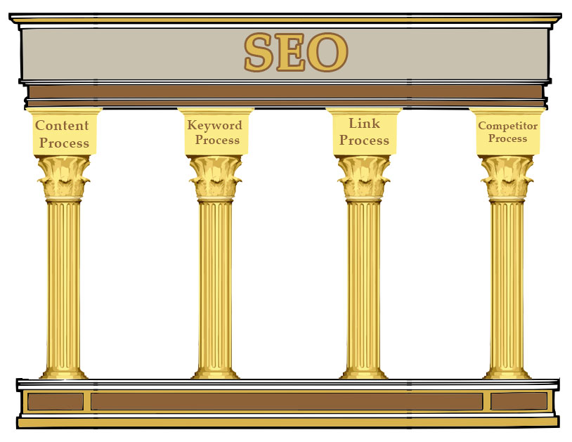 The Processes that make up the Pillars for effective SEO