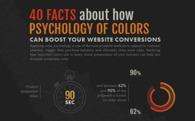 Why You Should Care About the Color of Your CTA