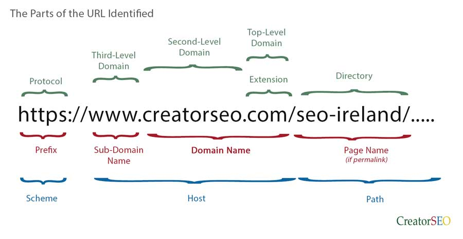 Identification of each of the parts of a URL